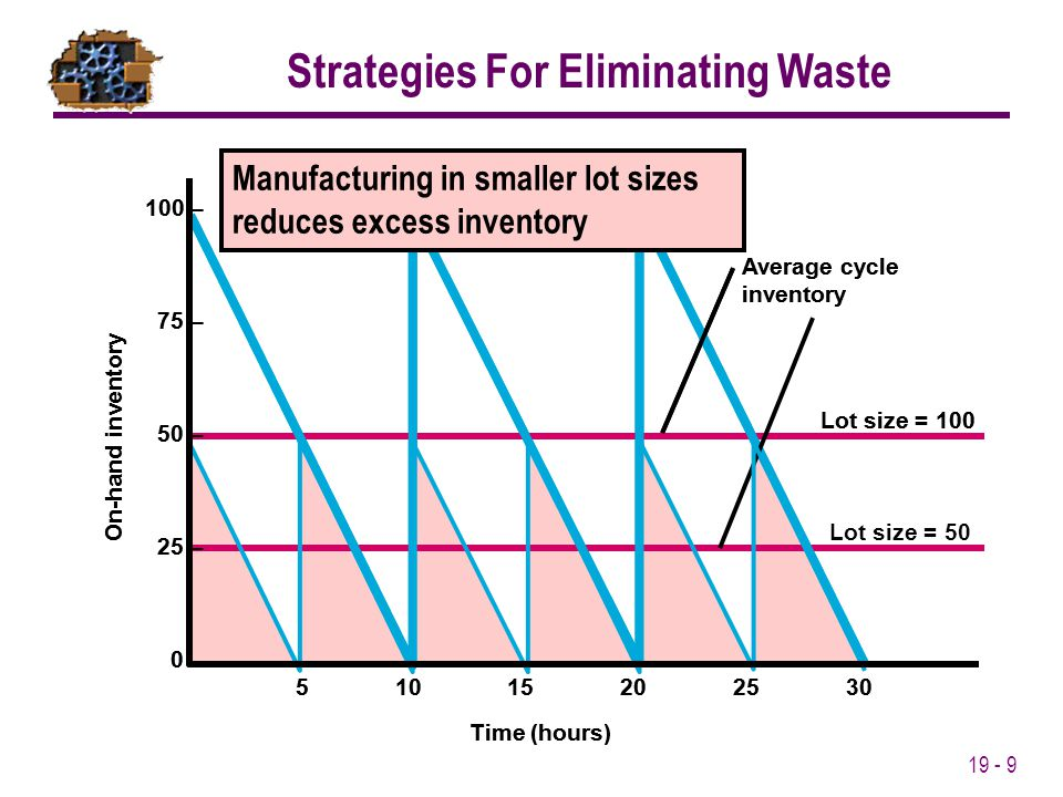 Strategies For Eliminating Waste