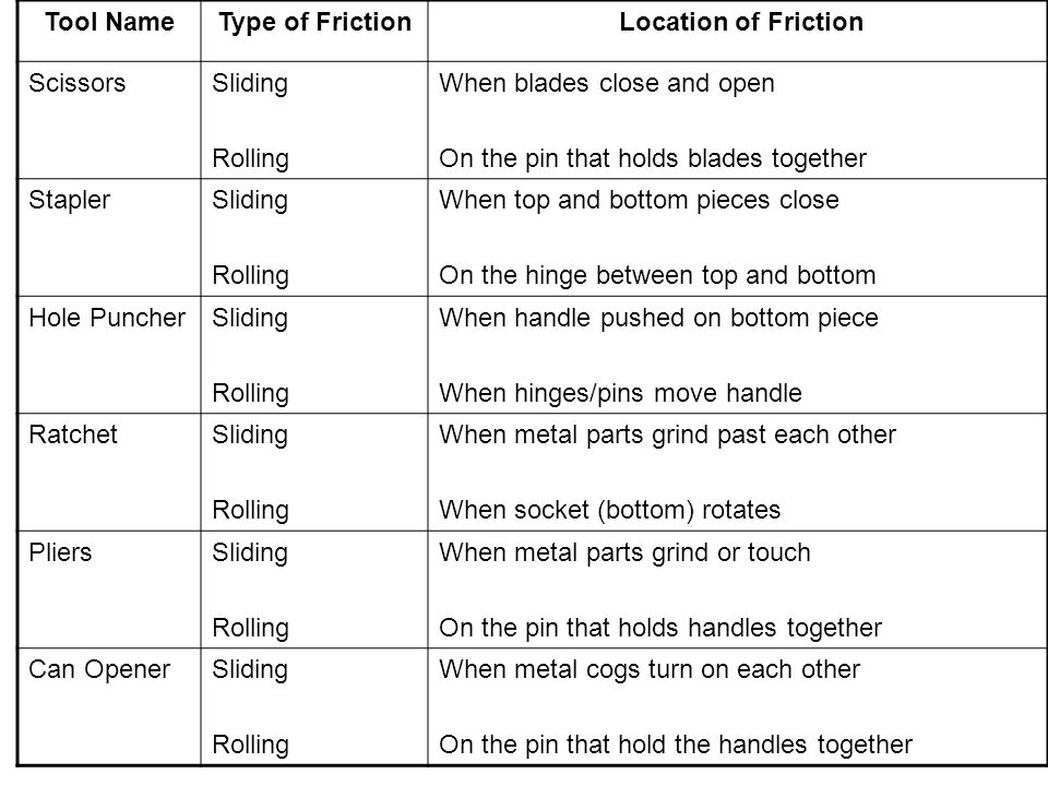 Tool Name Type of Friction. Location of Friction. Scissors. Sliding. Rolling. When blades close and open.