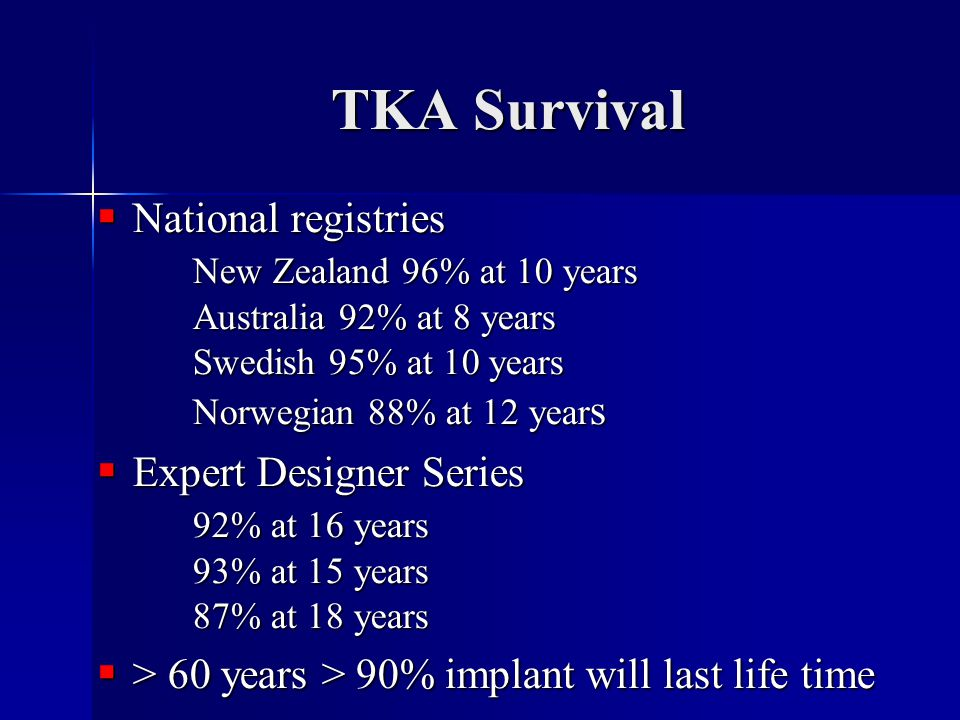 TKA Survival National registries New Zealand 96% at 10 years Australia 92% at 8 years Swedish 95% at 10 years Norwegian 88% at 12 years.