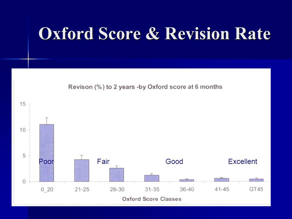 Oxford Score & Revision Rate