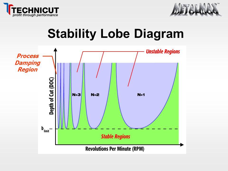 Stability Lobe Diagram