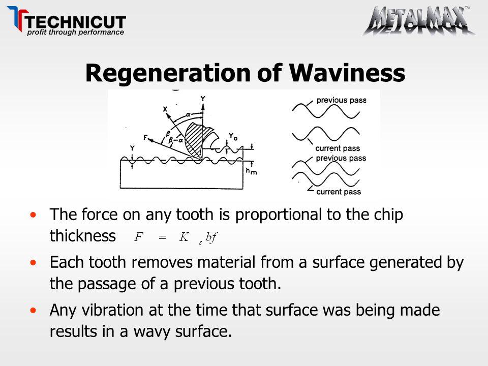 Regeneration of Waviness