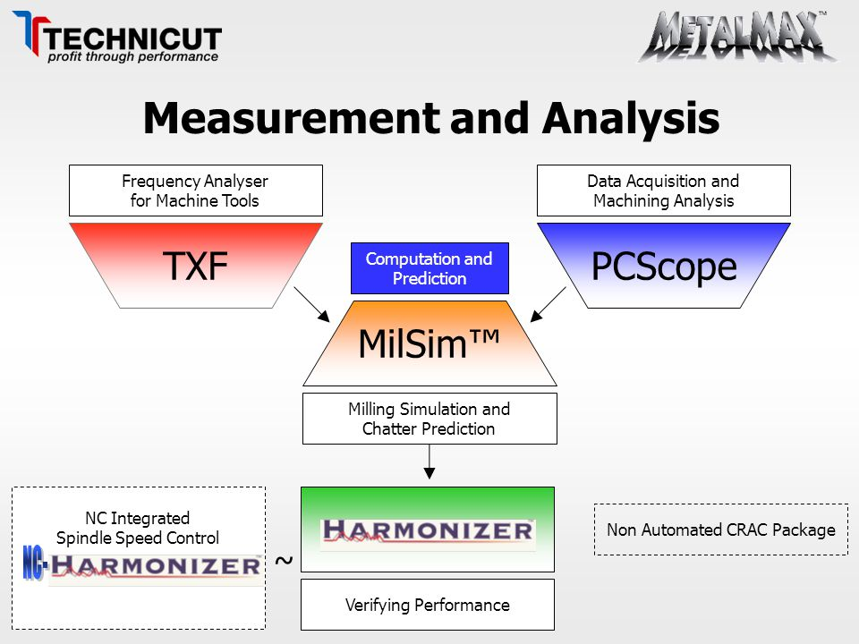 Measurement and Analysis