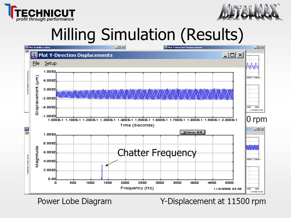 Milling Simulation (Results)