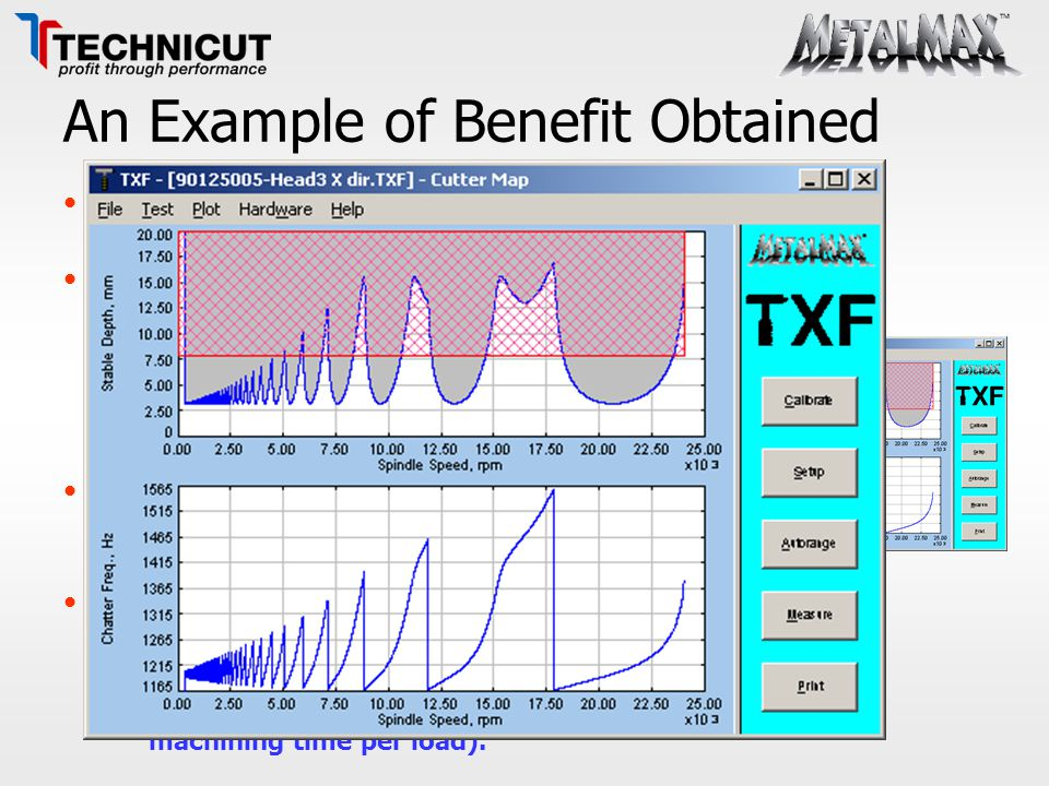 An Example of Benefit Obtained