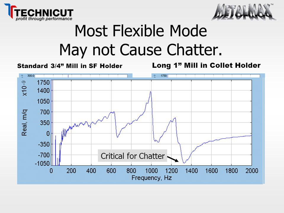 Most Flexible Mode May not Cause Chatter.
