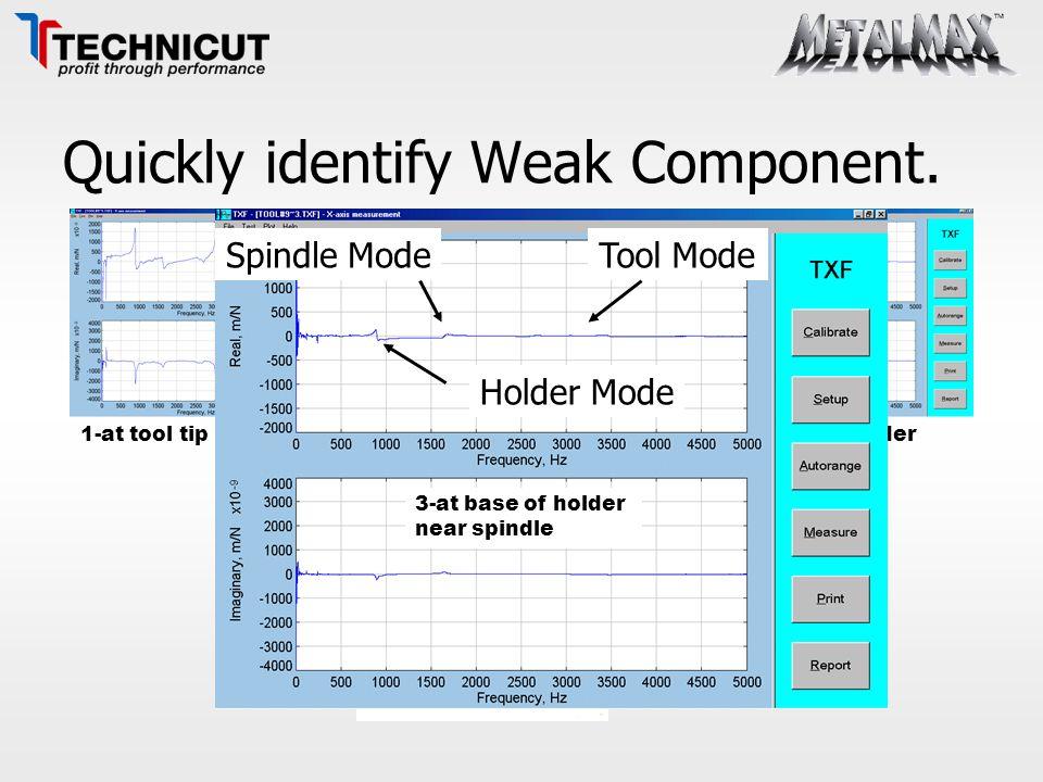 Quickly identify Weak Component.