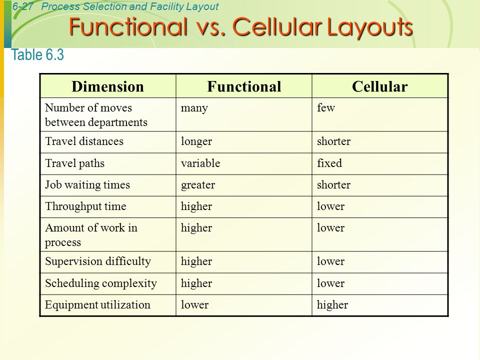 Functional vs. Cellular Layouts