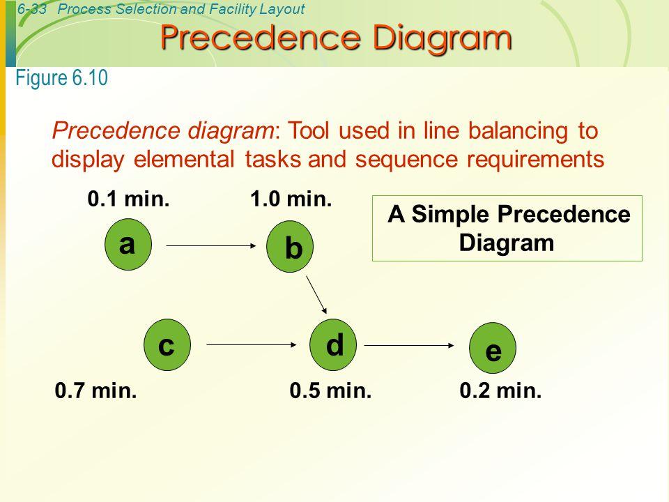 Precedence Diagram a b c d e
