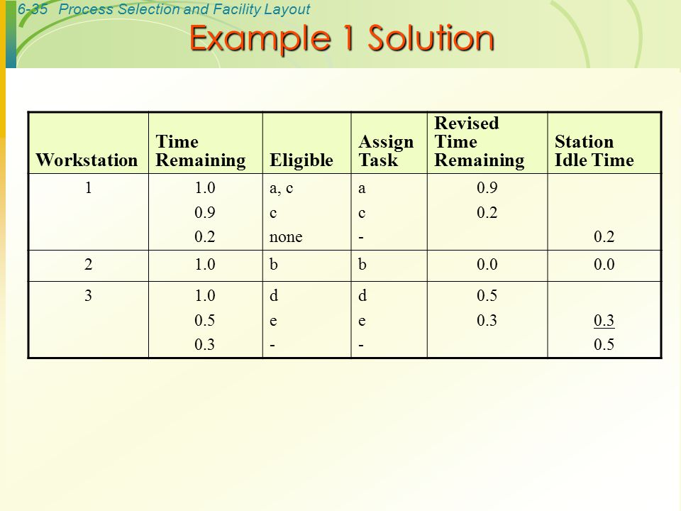 Example 1 Solution Workstation Time Remaining Eligible Assign Task