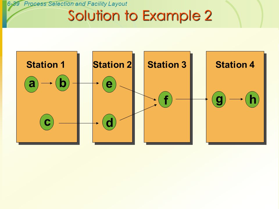 Solution to Example 2 a b e f d g h c Station 1 Station 2 Station 3