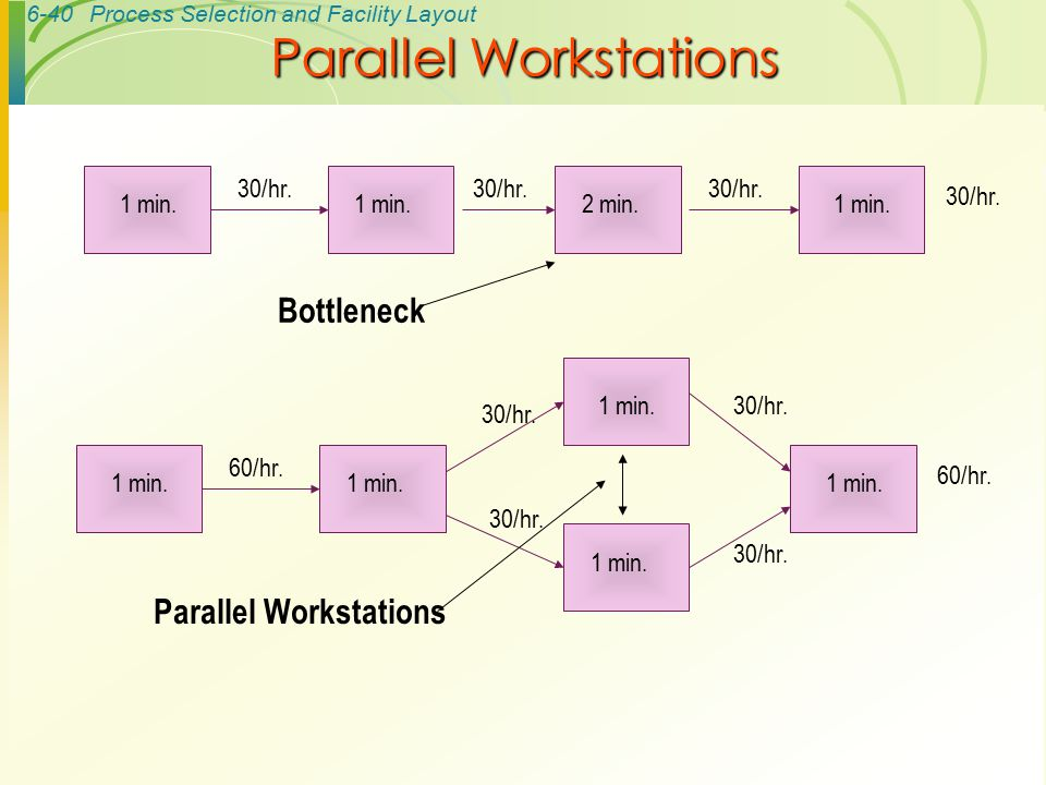Parallel Workstations