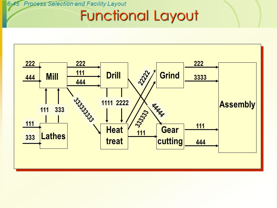 Functional Layout Gear cutting Mill Drill Lathes Grind Heat treat