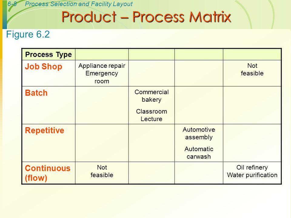 Product – Process Matrix