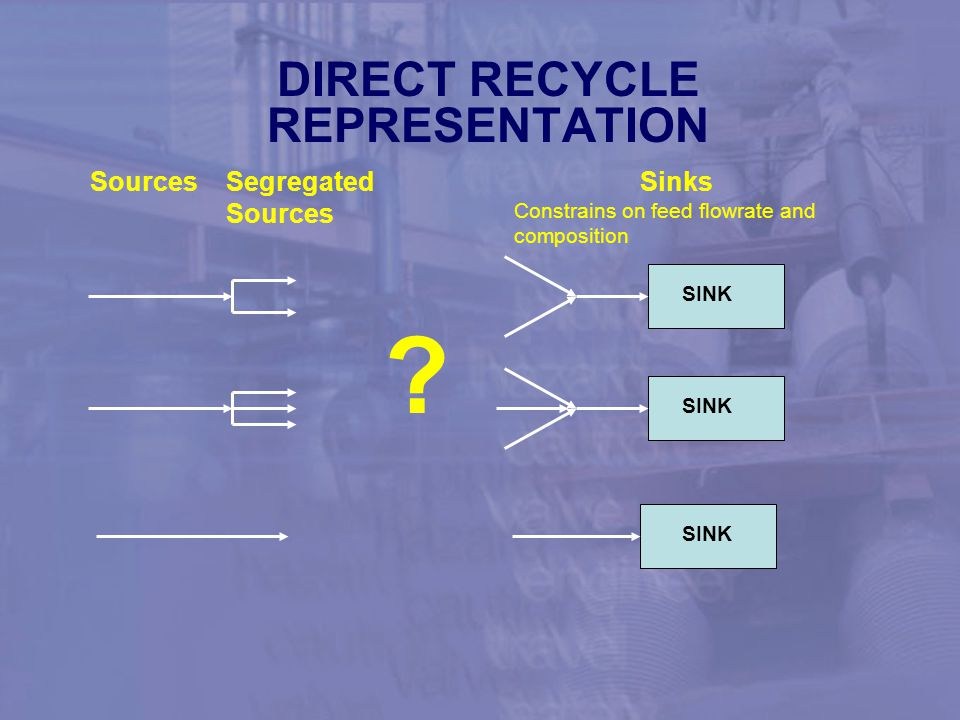 DIRECT RECYCLE REPRESENTATION