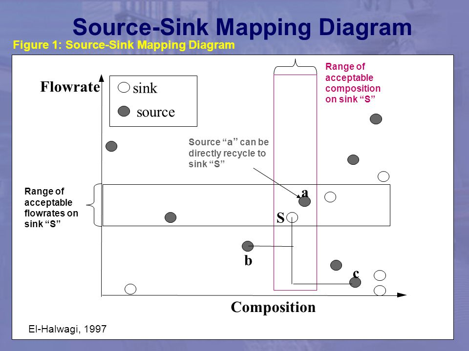 Source-Sink Mapping Diagram