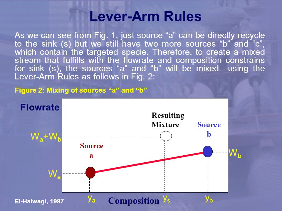 Lever-Arm Rules Flowrate Wa+Wb Wb Wa ya ys yb Composition