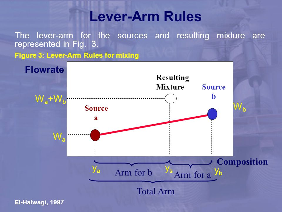 Lever-Arm Rules Flowrate Wa Wa+Wb Wb Composition ya ys yb Arm for b