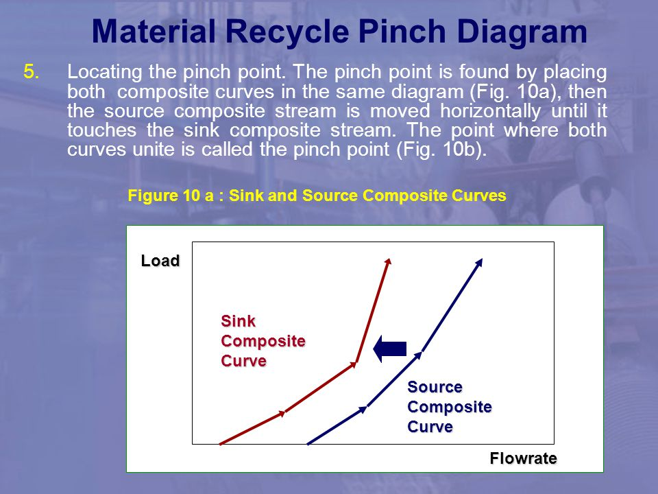 Material Recycle Pinch Diagram