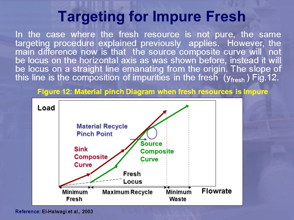 Targeting for Impure Fresh
