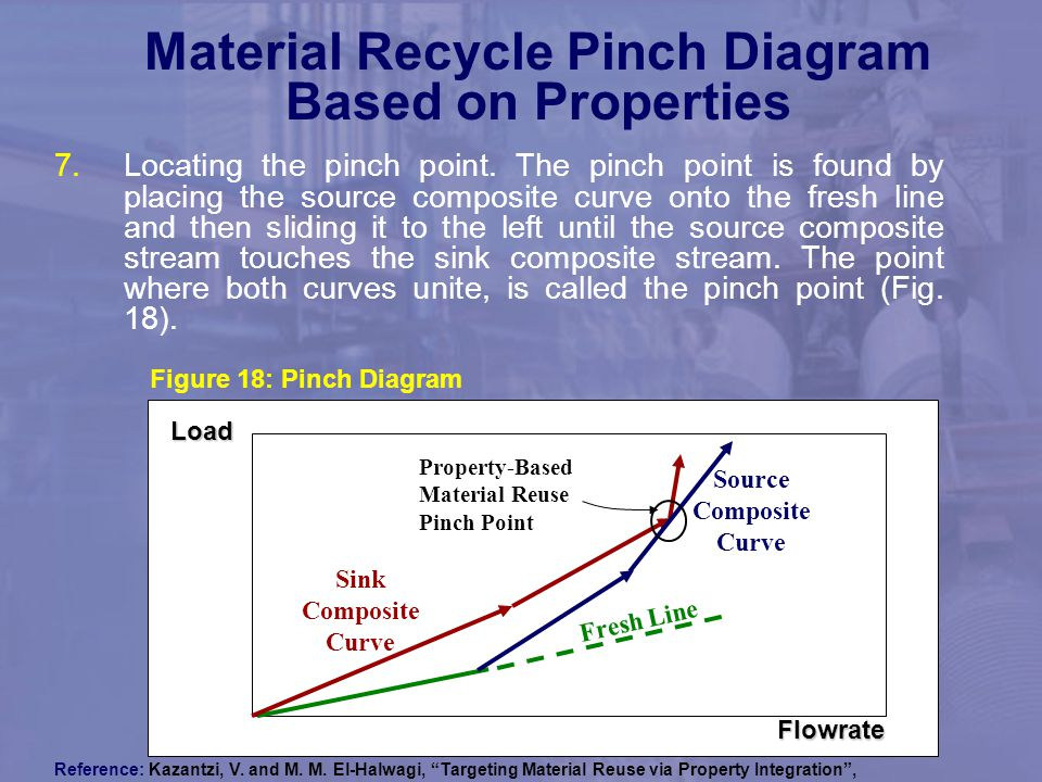 Material Recycle Pinch Diagram Based on Properties