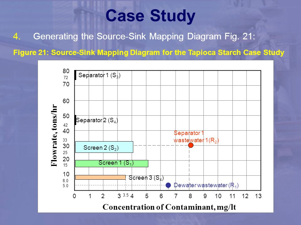 Case Study Generating the Source-Sink Mapping Diagram Fig. 21: