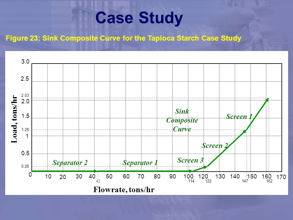 Case Study Case Study Applying Lever Arm Rules. Load, tons/hr