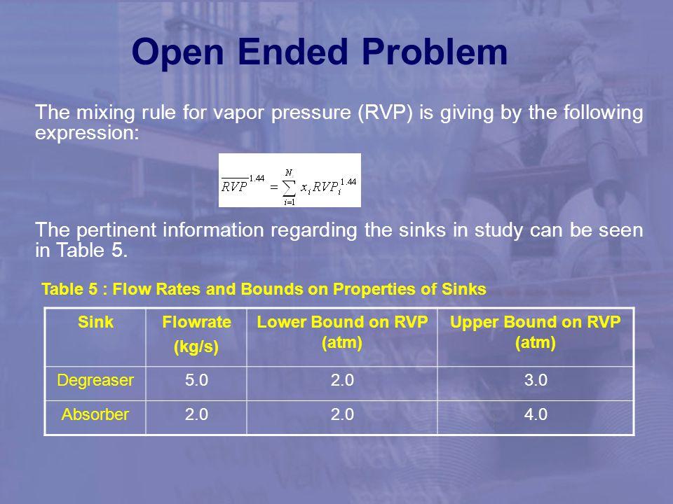 Lower Bound on RVP (atm) Upper Bound on RVP (atm)