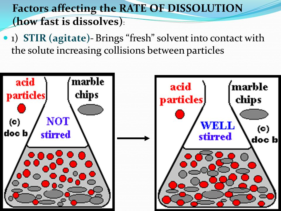 Factors affecting the RATE OF DISSOLUTION (how fast is dissolves):