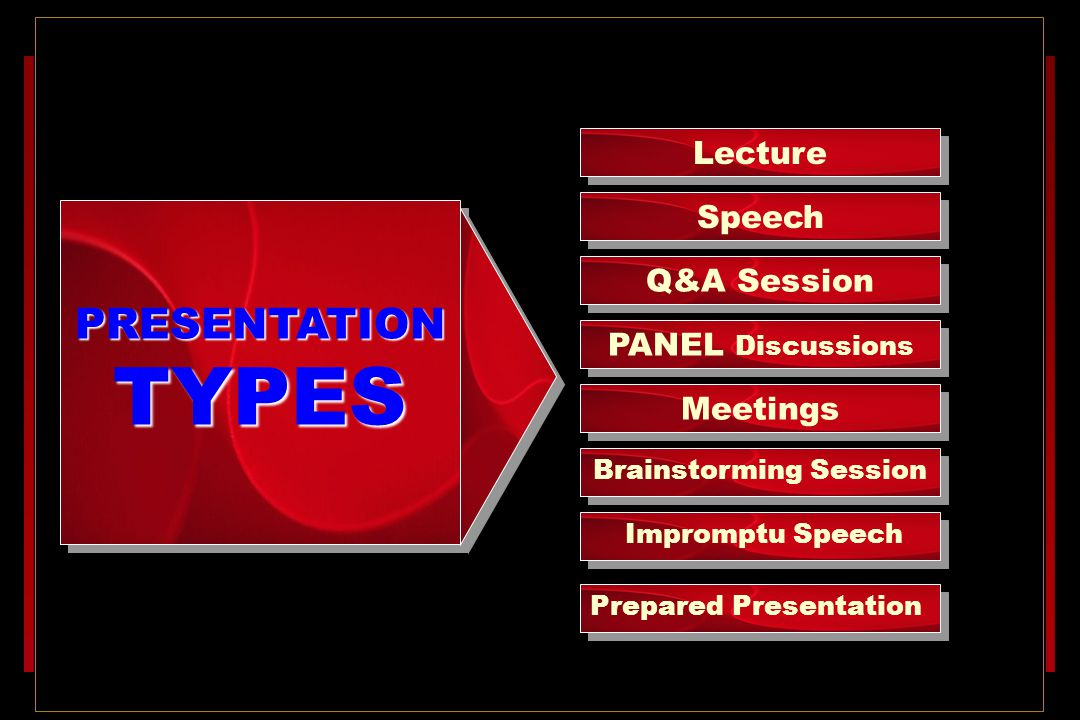 TYPES PRESENTATION Lecture Speech Q&A Session PANEL Discussions