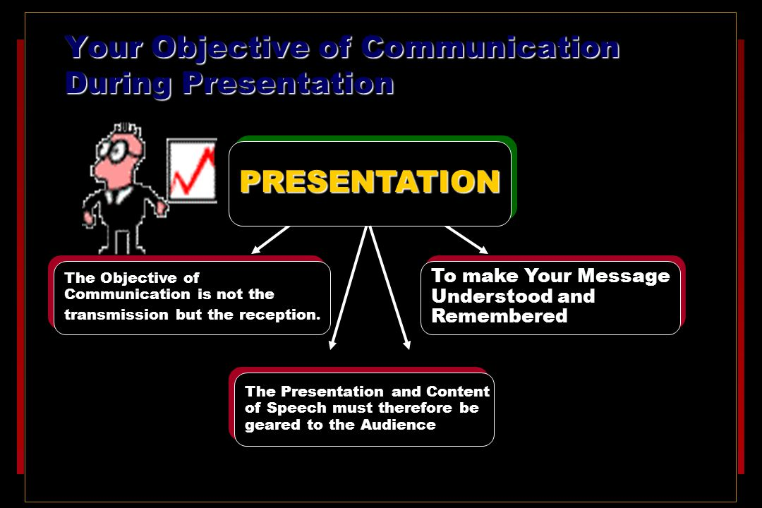 Your Objective of Communication During Presentation