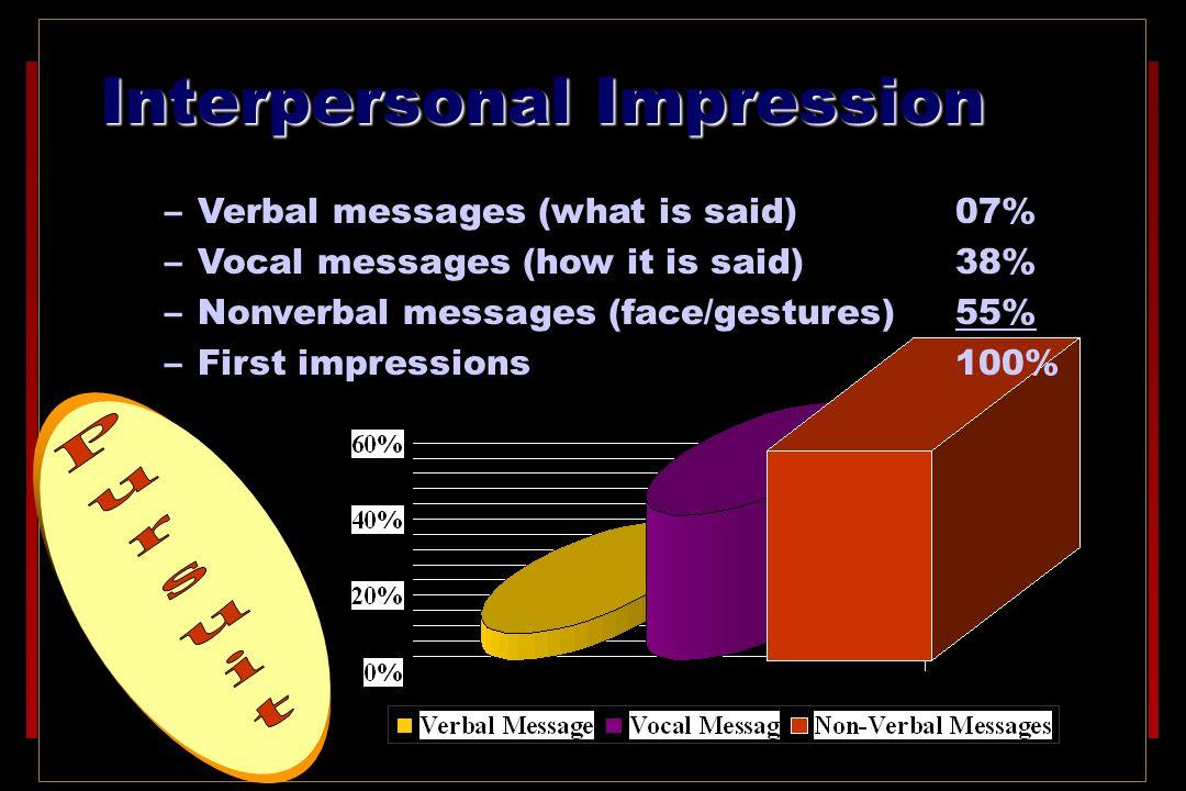 Interpersonal Impression