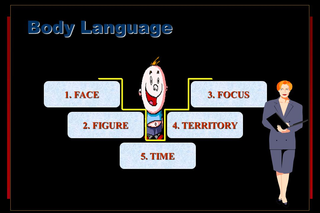 Body Language 1. FACE 3. FOCUS 2. FIGURE 4. TERRITORY 5. TIME 1