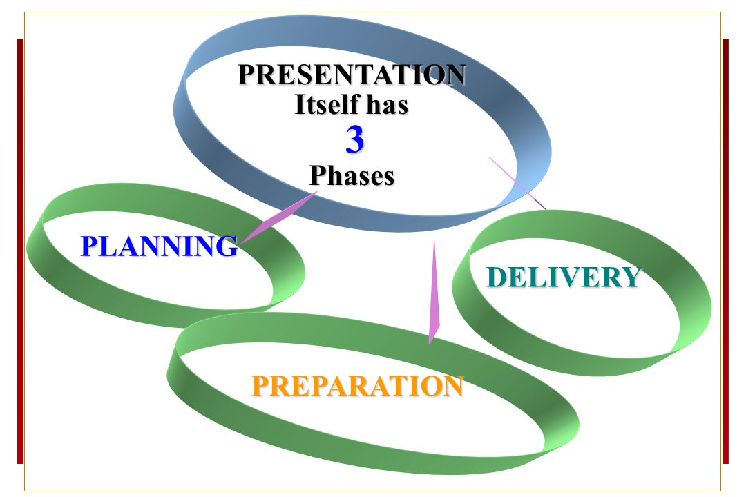 PRESENTATION Itself has 3 Phases PLANNING PREPARATION