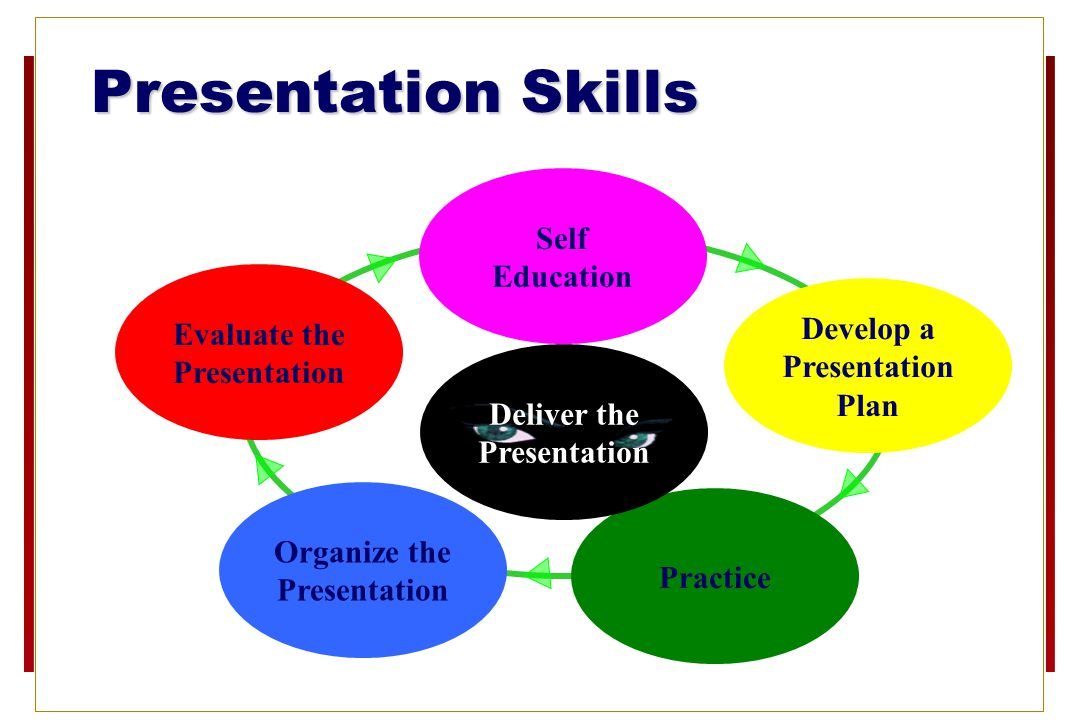 Presentation Skills Self Education Evaluate the Develop a Presentation