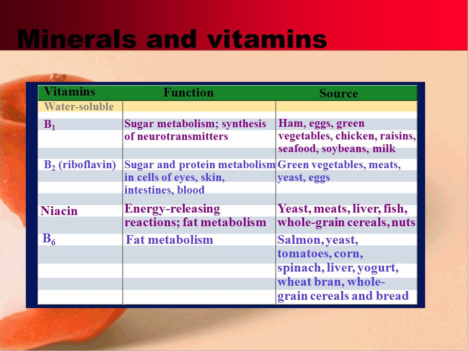Minerals and vitamins Vitamins Function Source Niacin