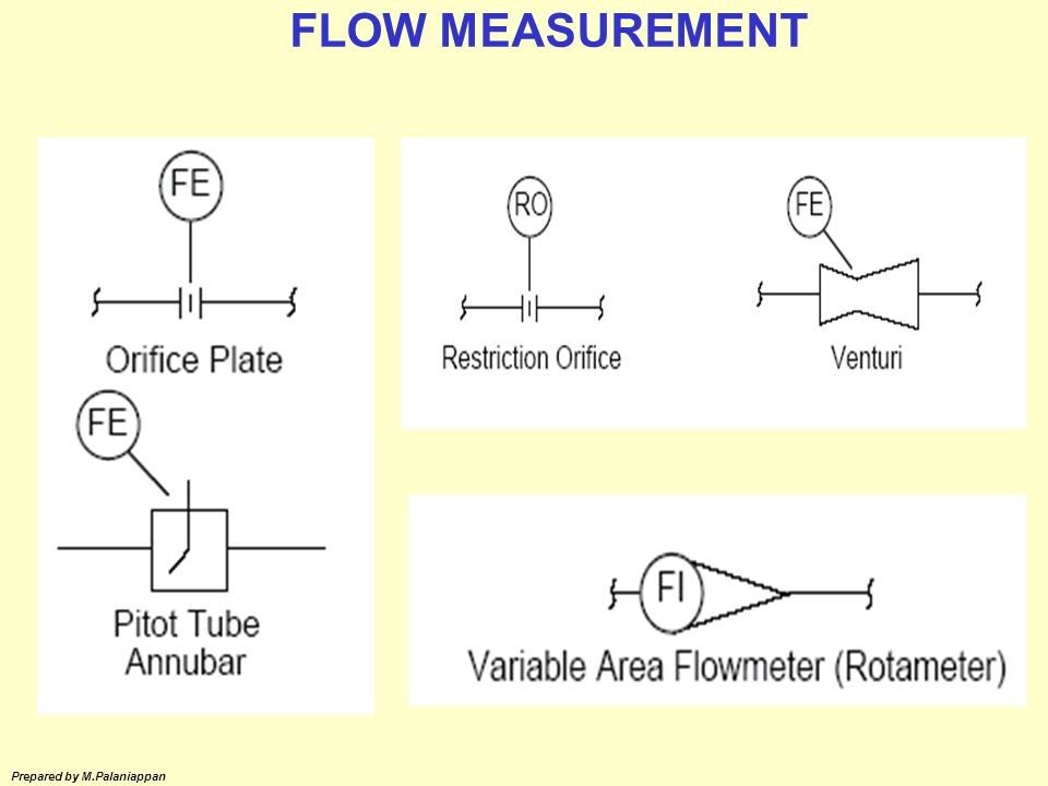 FLOW MEASUREMENT Prepared by M.Palaniappan