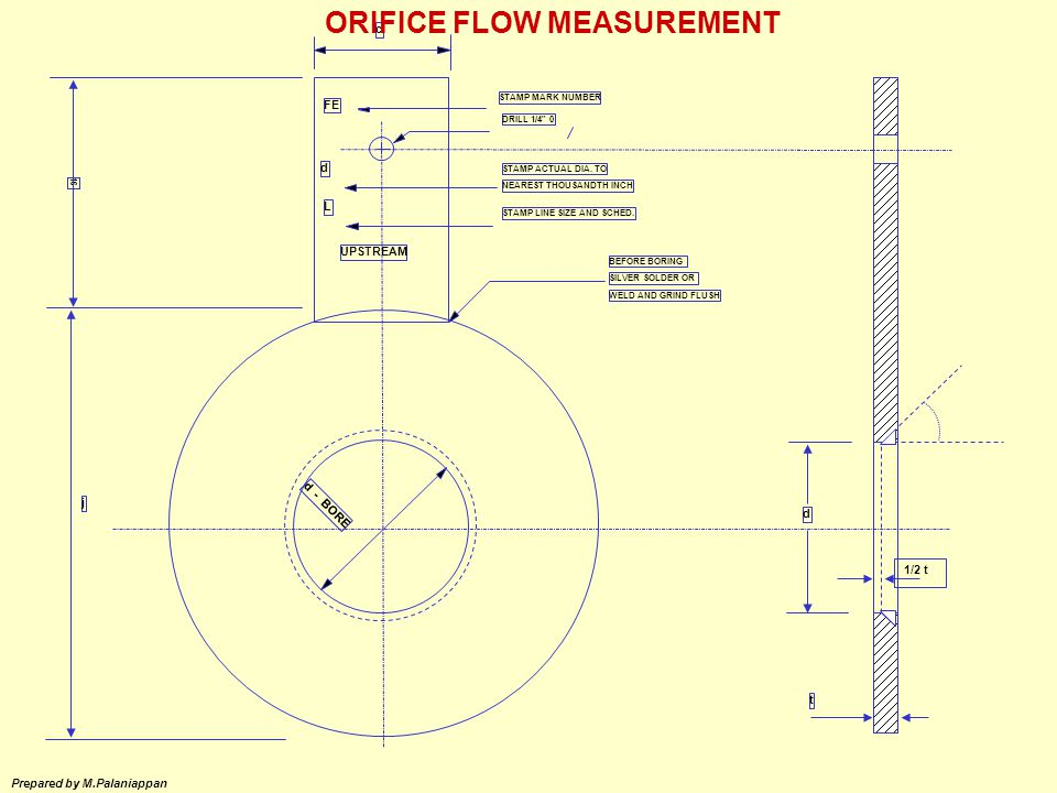 ORIFICE FLOW MEASUREMENT