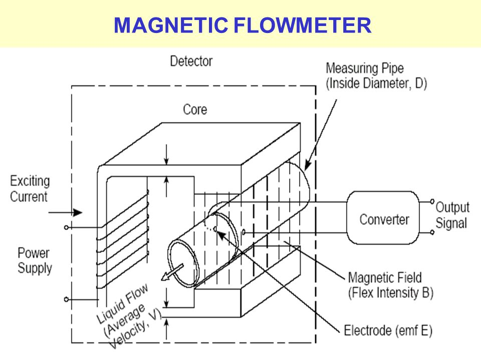 MAGNETIC FLOWMETER Prepared by M.Palaniappan