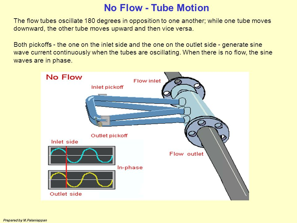 No Flow - Tube Motion