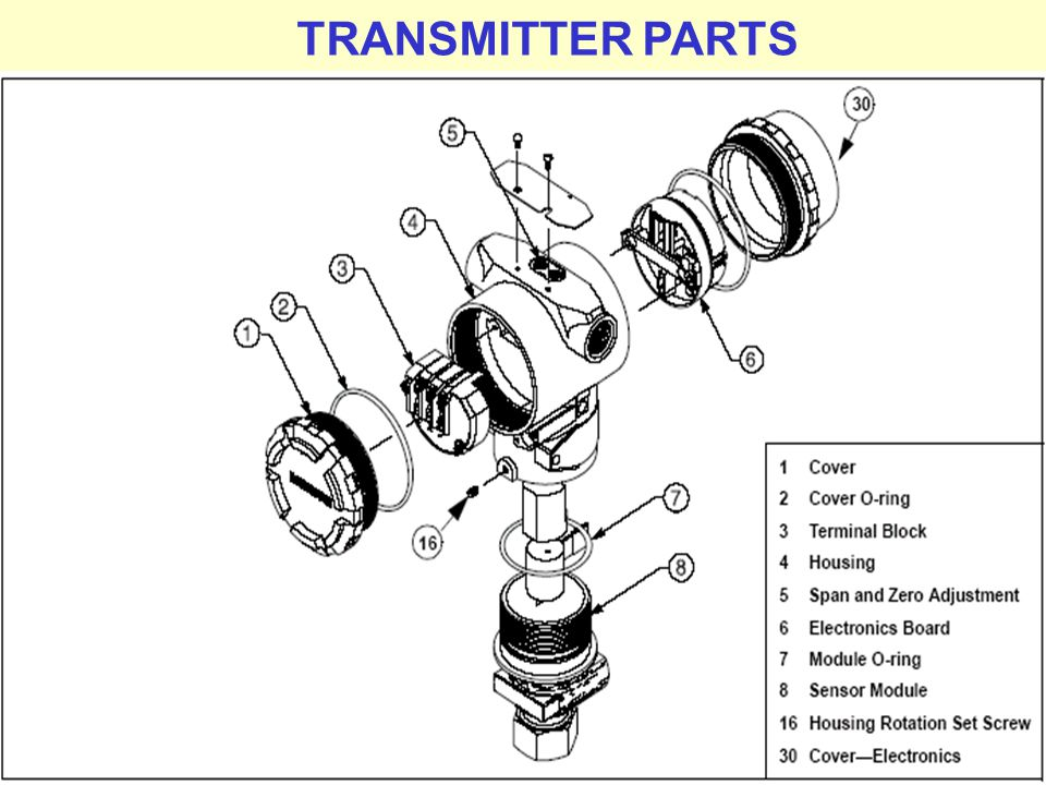 TRANSMITTER PARTS Prepared by M.Palaniappan