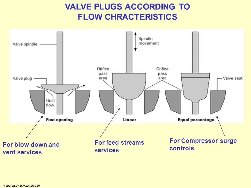 VALVE PLUGS ACCORDING TO