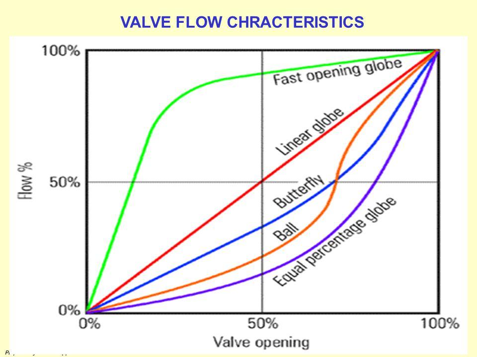 VALVE FLOW CHRACTERISTICS