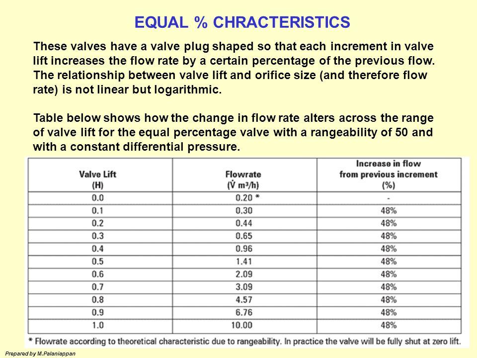 EQUAL % CHRACTERISTICS