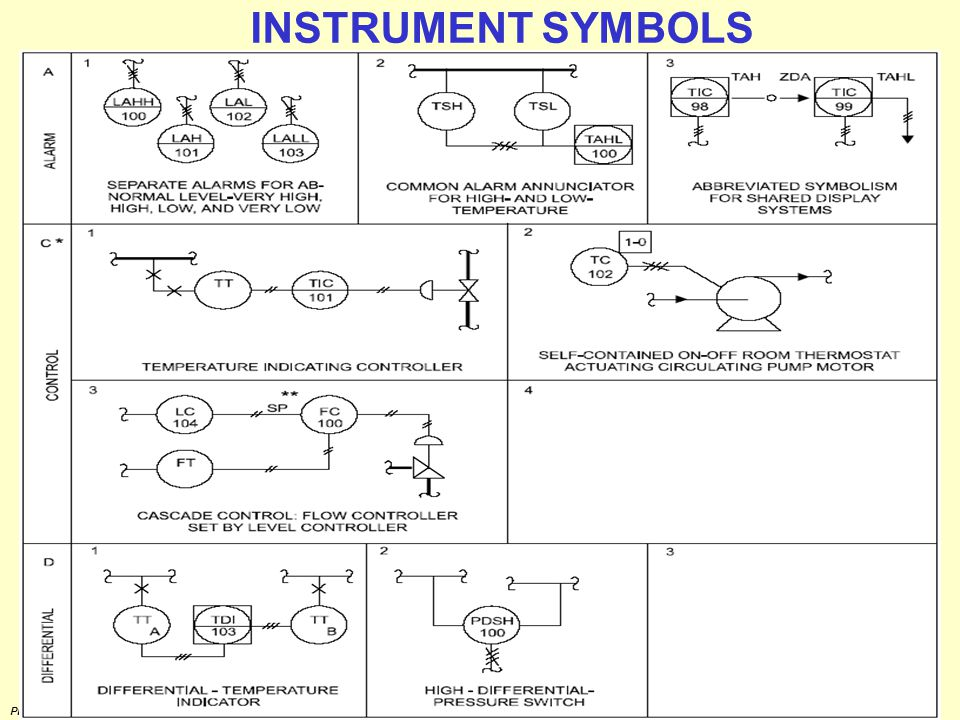 INSTRUMENT SYMBOLS Prepared by M.Palaniappan