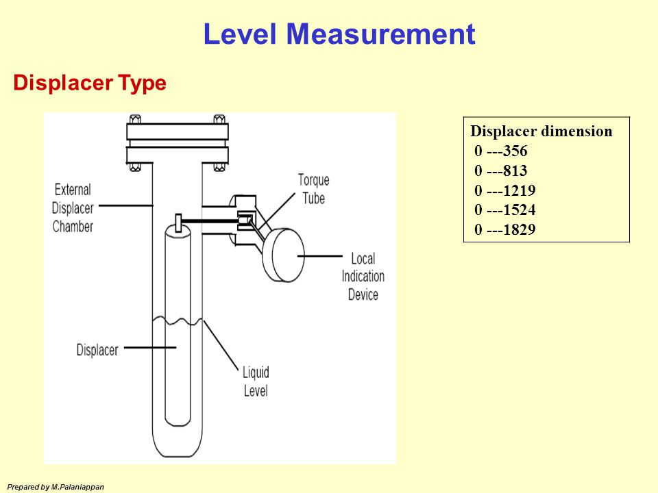 Level Measurement Displacer Type Displacer dimension 0 ---356 0 ---813