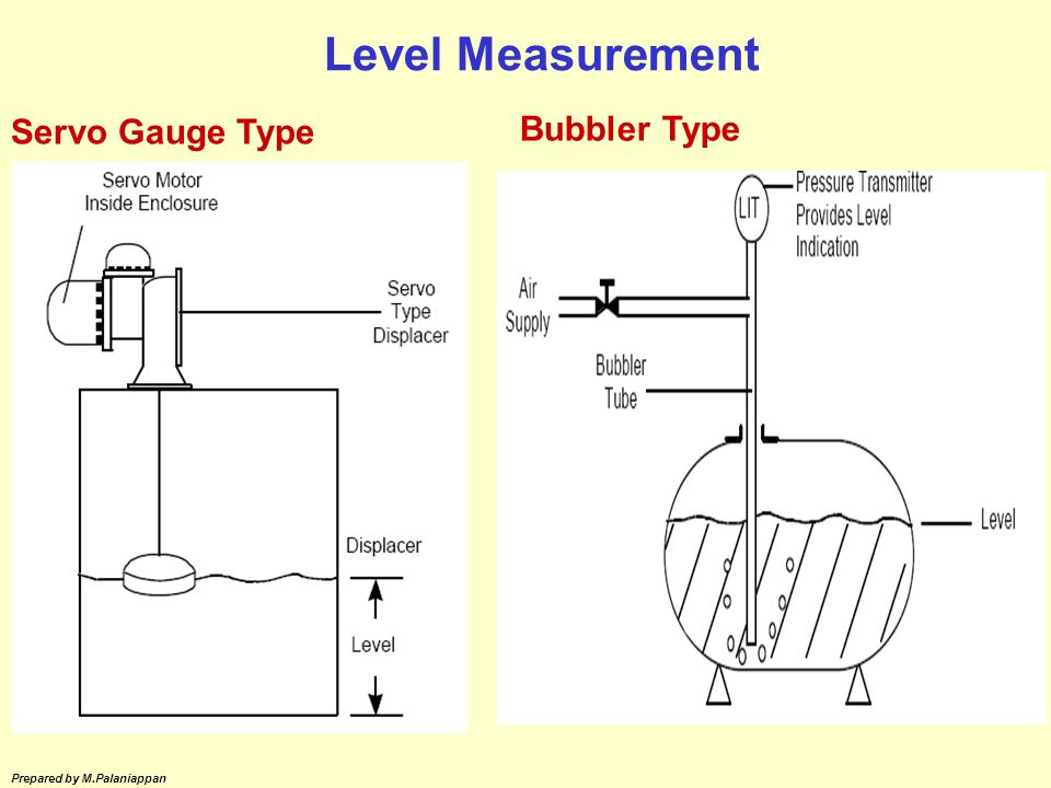 Level Measurement Servo Gauge Type Bubbler Type