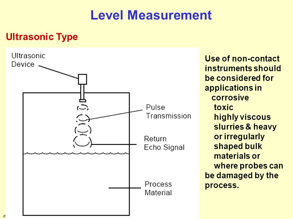 Level Measurement Ultrasonic Type