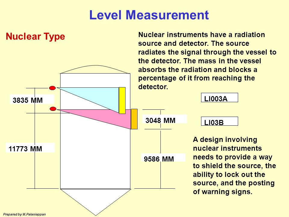 Level Measurement Nuclear Type