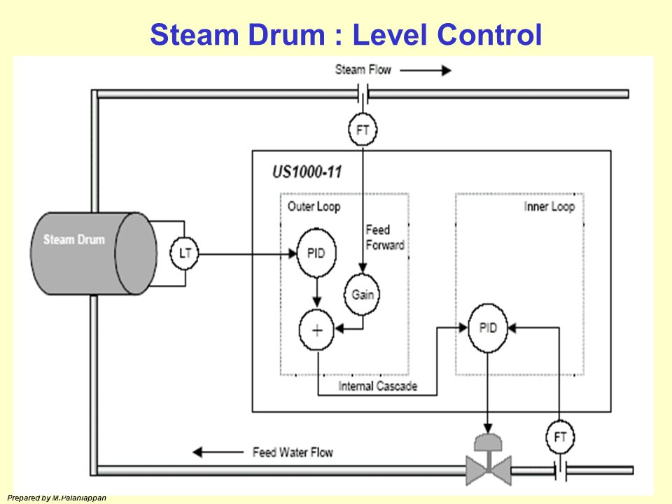 Steam Drum : Level Control